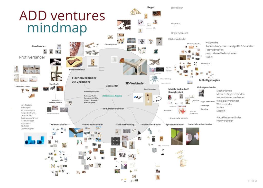 ADDventures Mindmap